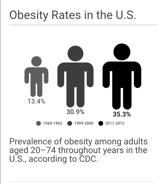 Obesity: Learn to make the change
