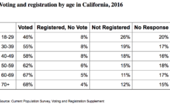 SRJC groups to encourage voter registration on campus