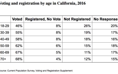 SRJC groups to encourage voter registration on campus