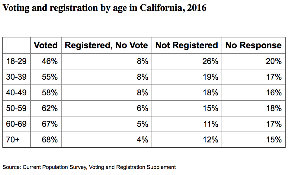 Voting and registration by age in California, 2016; courtesy Current Population Survey, Voting and Registration Supplement, United States Census Bureau.