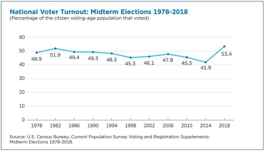 According+to+the+U.S.+Census+Bureau%2C+voter+turnout+of+18-+to+29-year-olds+jumped+from+20%25+in+2014+to+36%25+in+2018%2C+the+largest+increase+for+any+age+group+%E2%80%94+a+79%25+jump.