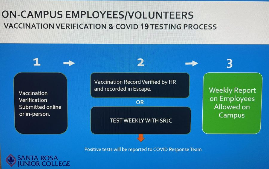 A photo of a graphic titled On-Campus Employees/Volunteers - Vaccination verification & Covid 19 Testing Process. Step 1: Vaccination verification submitted online or in-person. Step 2: Vaccination record verified by HR and recorded in Escape Portal. OR Test Weekly with SRJC (Positive tests will be reported to COVID Response Team. Step 3: Weekly report on employees allowed on campus.